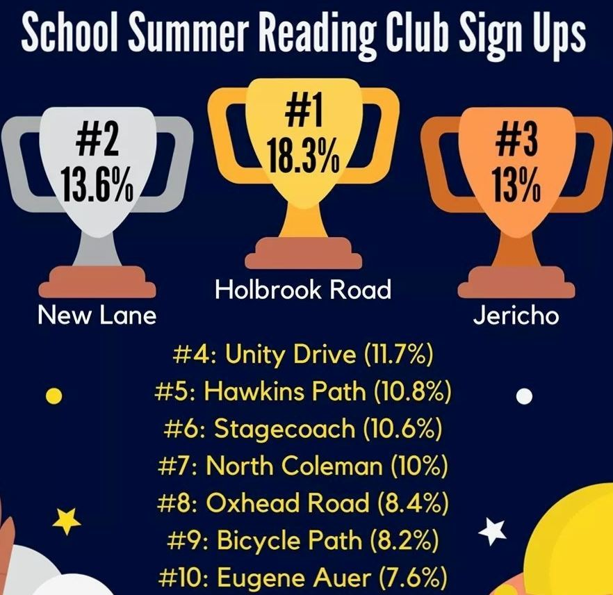 MCPL Summer Reading Program - Congratulations Holbrook Road